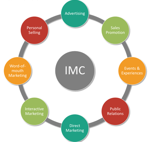 Mengukur Efektivitas Program Marketing