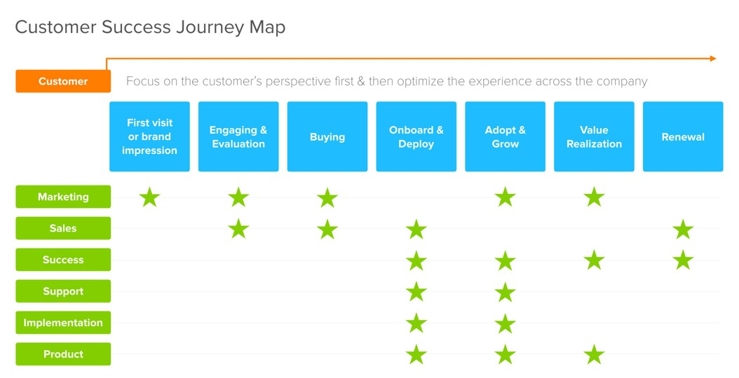 Customer Lagi Customer Lagi Jangan Lupa Perhatikan Customer Life Cycle Anda Slc Marketing Inc